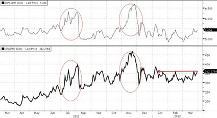European Stress Getting Progressively Worse As LTRO Boost A Distant Memory | ZeroHedge | Gold and What Moves it. | Scoop.it