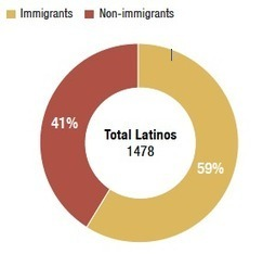 Poll Focuses On Views From A Wide Array Of Latino Americans | Spanish in the United States | Scoop.it