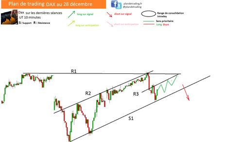 Plan DAX au 28 décembre | life is a game | Scoop.it