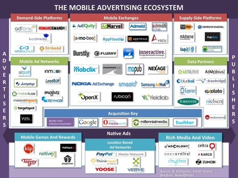 The New Mobile Advertising Ecosystem Explained | Le Marketing | Scoop.it