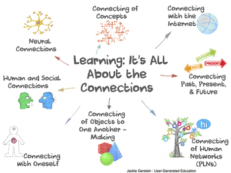 Learning: It's All About the Connections | Social Media 4 Education | Scoop.it