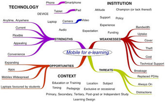 25 benefits of mobilelearning | Media & Learning | Scoop.it