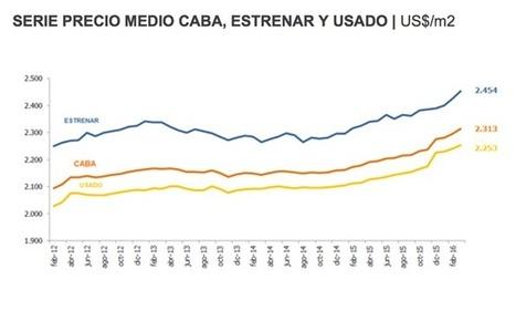 Cuáles son los barrios más baratos y los más caros por m2 en CABA, según informe Zonaprop. | Actualidad Inmobiliaria | Scoop.it