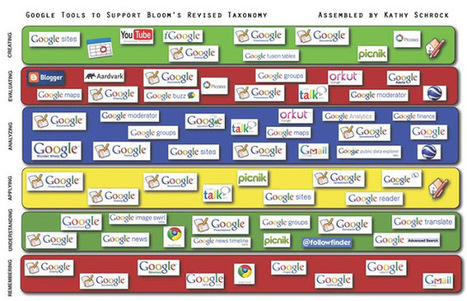 Cool Tools for 21st Century Learners: Google Apps Aligned with Bloom's Taxonomy | Inteligencia Colectiva | Scoop.it