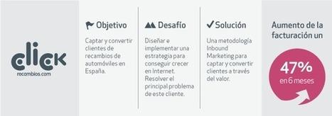 CLICK RECAMBIOS   Agencia Inbound Marketing   Inbound Marketing en España y Sudamérica   Scoop.it