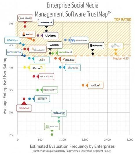 Le marché des outils de gestion des médias sociaux se structure - MediasSociaux.fr | METROPOLIS STUFF | Scoop.it