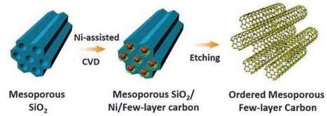 Carbon doped with nitrogen dramatically improves storage capacity of supercapacitors   Higher Education Research   Scoop.it