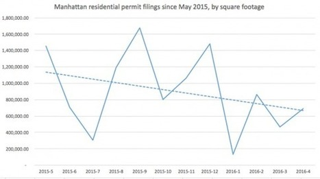 Developers said a Manhattan without 421a would be a Manhattan without new rentals — but no signs that's actually happening yet | News and Insights for Better Banking | Scoop.it