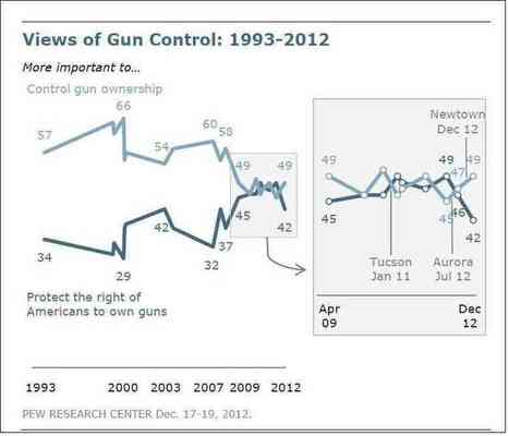 Gun Control: 'Only Modest Change' In Opinion Since Newtown Shootings : NPR | Public relations and public opinion | Scoop.it