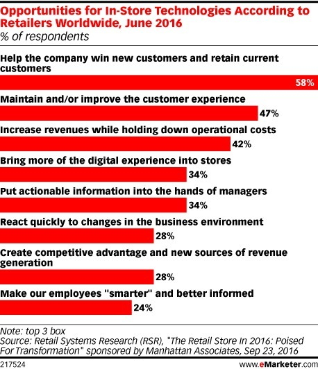 How Technology Can Improve the In-Store Experience - eMarketer | Digital Transformation of Businesses | Scoop.it