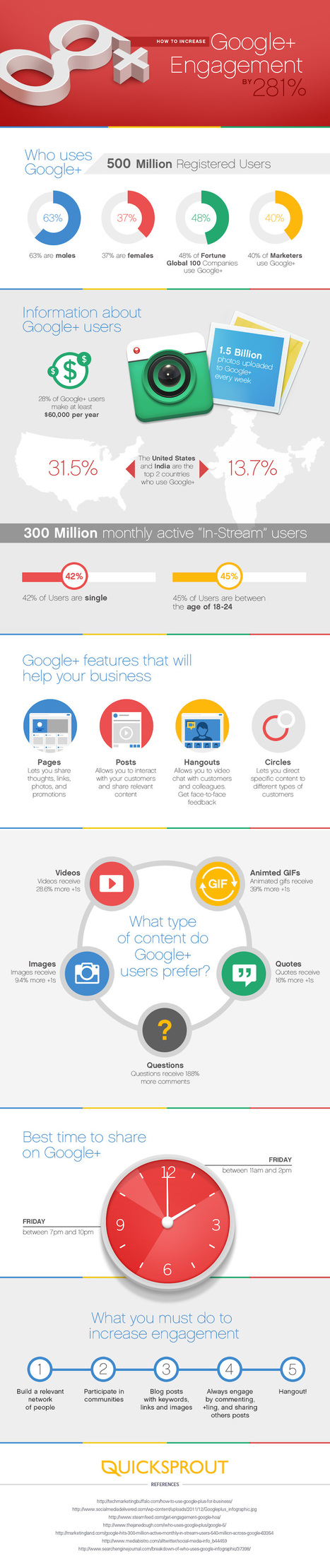 How to Increase Your Google+ Engagement by 281% | Educational Data - Visualizations - Infographics | Scoop.it