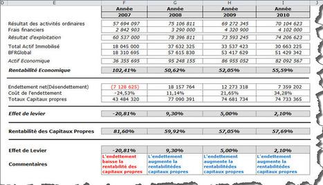 Tableau de bord financier | Performance__Financière | Scoop.it