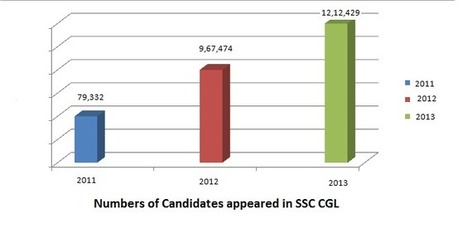 [Study Plan] SSC CGL 2014 Preparation Strategy - Tips and Tricks to Crack SSC CGL 2014   Exam result 2013   Scoop.it