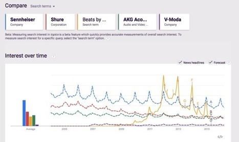 Ecommerce Master Class Video: Using Google Trends In Web Design - Curagami | Design Revolution | Scoop.it