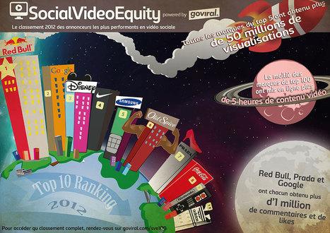Top 100 des marques les plus performantes en contenu vidéo | L'événementiel dans tous ses états | Scoop.it