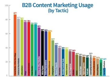 Video is a Top 10 Content Marketing Tactic | Daily Scoop Of Inbound, Content & Social | Scoop.it