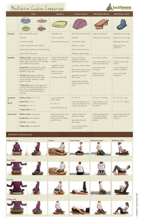 Meditation Cushion Comparison Chart | Halfmoon Yoga Products | Meditation Benefits | Scoop.it