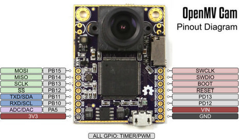 OpenMV is an Open Source Hardware VGA Camera Controllable with Python Scripts (Crowdfunding) | Embedded Systems News | Scoop.it