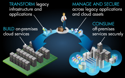 Review: HP Cloud challenges Amazon and Google | Cloud Central | Scoop.it