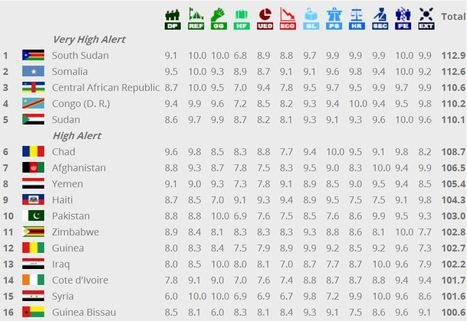 Fragile States Index | It Comes Undone-Think About It | Scoop.it