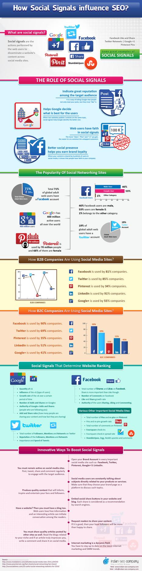 How do Social Signals Impact SEO? [Infographic] - SocialTimes | #DATA | Scoop.it