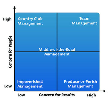 #HR The Blake Mouton Managerial Grid: Leading People and Producing Results | #HR #RRHH Making love and making personal #branding #leadership | Scoop.it