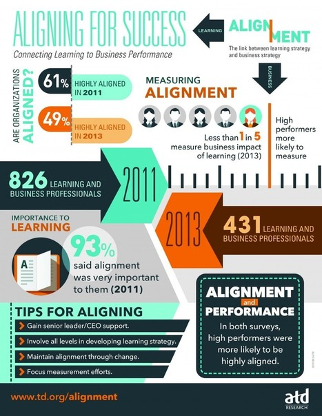 Aligning Learning to Performance | LearnDash | Technologie Éducative | Scoop.it