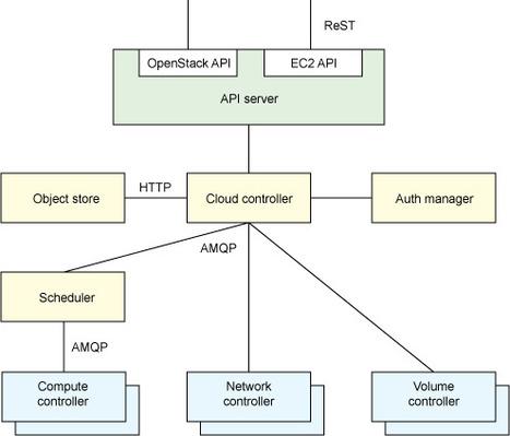 Anatomy of an open source cloud | SOA and Dev | Scoop.it