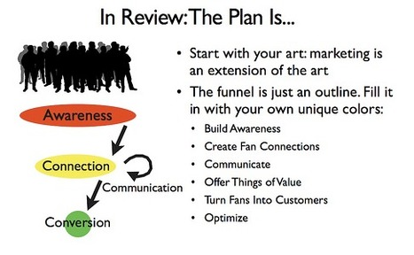 How To Sell Stuff To Your Fans Online: A Step-By-Step Guide to Building an Online Marketing Plan | Prionomy | Scoop.it