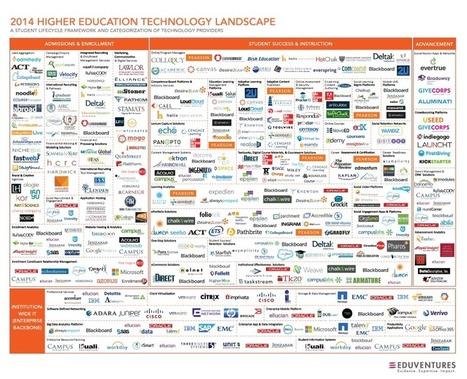 Making Sense of the Higher Education Technology Landscape | Education | Scoop.it