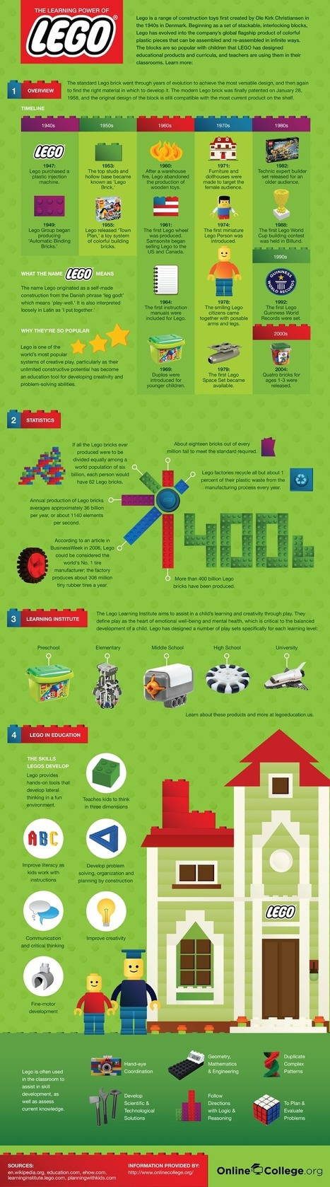 El poder de Lego en la educación #infografia #infographic #education | Personal [e-]Learning Environments | Scoop.it