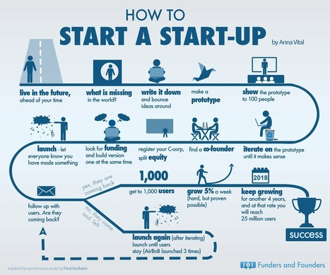 How To Start A Startup | Web and Startups | Scoop.it