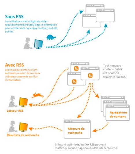 Les agrégateurs de flux, les pages personnalisables | Ressources d'autoformation dans tous les domaines du savoir  : veille AddnB | Scoop.it