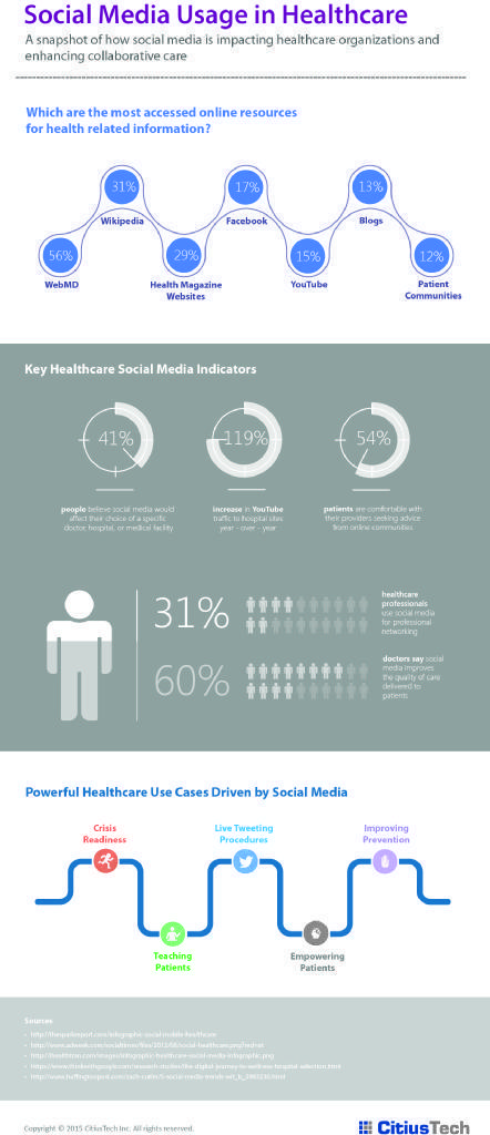 Infographic: Social Media in Healthcare « | Buzz e-sante | Scoop.it