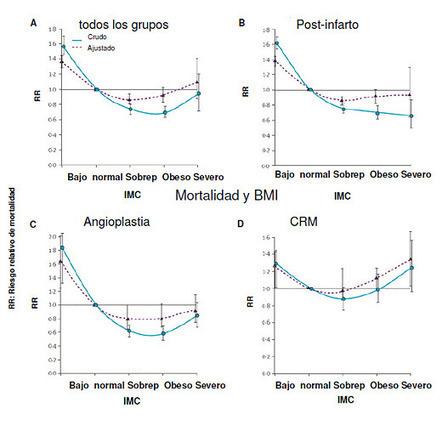 Revisiones_bibliográficas: La obesidad y sus paradojas | Psicología y salud | Scoop.it