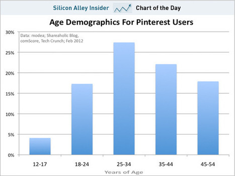 CHART OF THE DAY: Pinterest Is The Social Site For Grown Ups | Gouvernance web - Quelles stratégies web  ? | Scoop.it