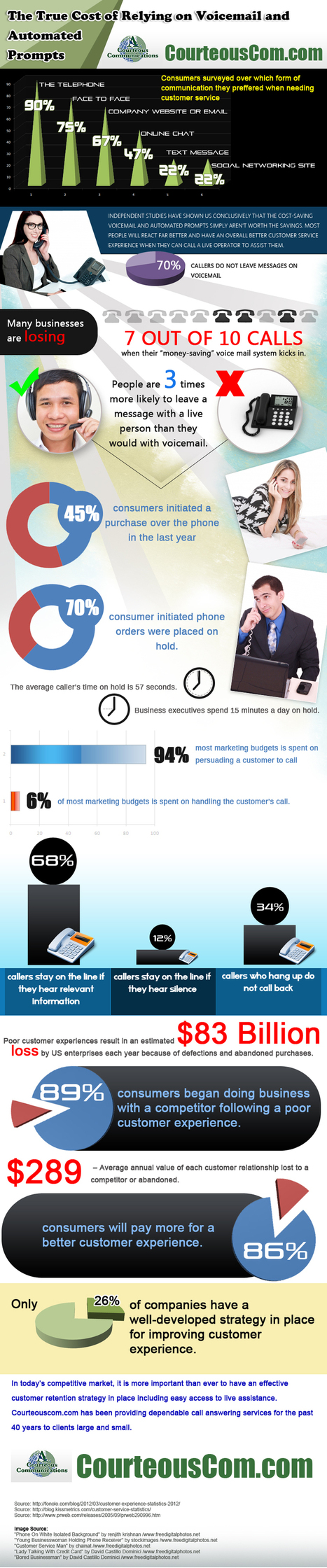 90% of Customers use Telephone to Voice Complaints | Telemarketing Services | Scoop.it