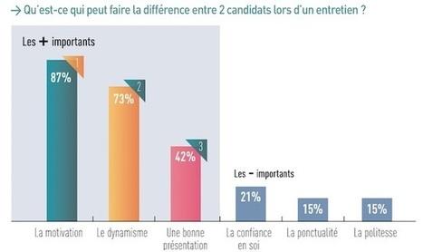 Comment les recruteurs sélectionnent les candidats ? - RegionsJob | Marketing et management | Scoop.it