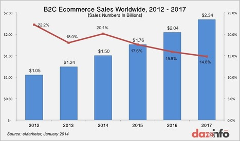 Global B2C Ecommerce Sales To Reach $1.5 Trillion In 2014: APAC To Drive ... - Dazeinfo | E-Commerce and Internet | Scoop.it