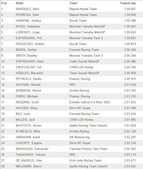 Sepang Day Three   Final Combined Times and Photo Gallery   Ductalk Ducati News   Scoop.it