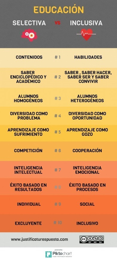 Educación selectiva vs. Educación inclusiva. Tú eliges | INTELIGENCIA GLOBAL | Scoop.it