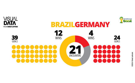 Tracing the FIFA World Cup 2014 through great infographics - Firstpost | Uber Infographics | Scoop.it
