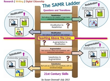 SAMR Ladder- A Wonderful Graphic for Teachers | Representando el conocimiento | Scoop.it