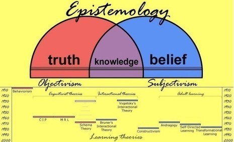The nature of knowledge and the implications for teaching | Christian Education | Scoop.it