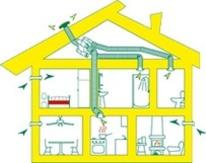 Une ventilation correcte pour éviter la pollution de l'air intérieur. | La Revue de Technitoit | Scoop.it