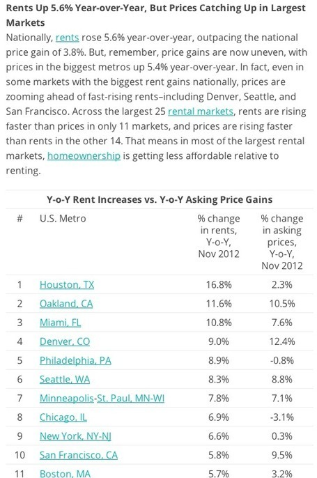 7.8% Increase In Rent From Last Year in Minneapolis | Minneapolis Real Estate | Scoop.it