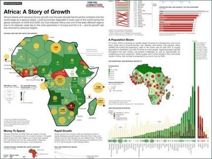 Africa's Story of Growth | AP Human Geography | Scoop.it