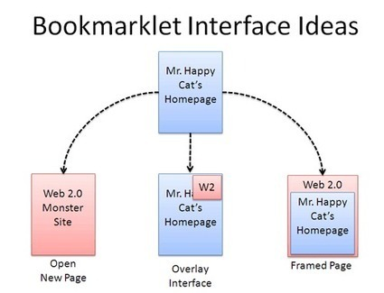 How To Make a Bookmarklet For Your Web Application | BetterExplained | test | Scoop.it