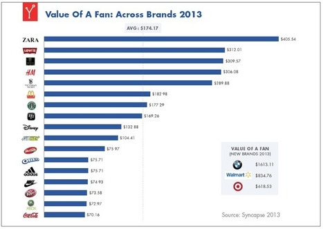 Studie: Ein Facebook-Fan ist 174 Dollar wert | Social Media Superstar | Scoop.it