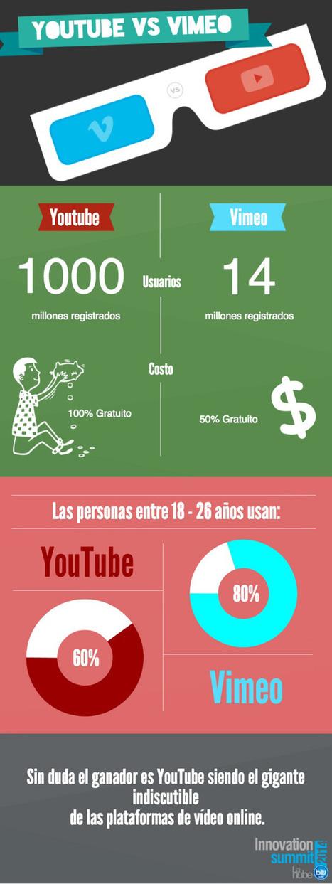 YouTube vs Vimeo #infografia #infographic #socialmedia | Seo, Social Media Marketing | Scoop.it